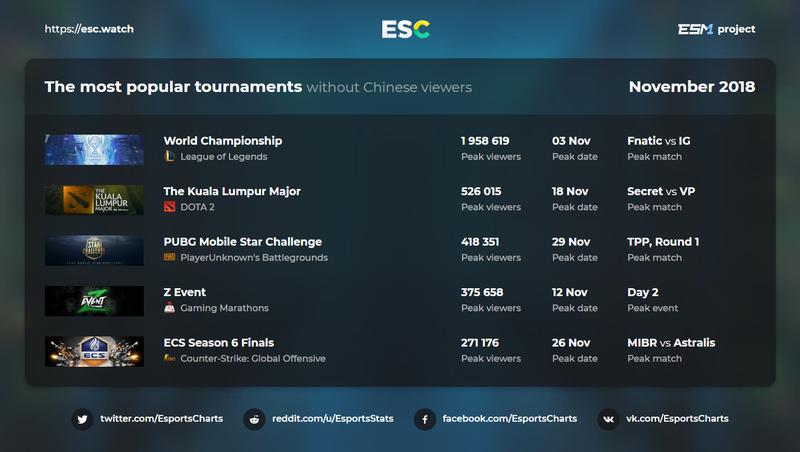 Worlds 2018 — самый популярный турнир ноября. Мейджор по Dota 2 расположился на втором месте