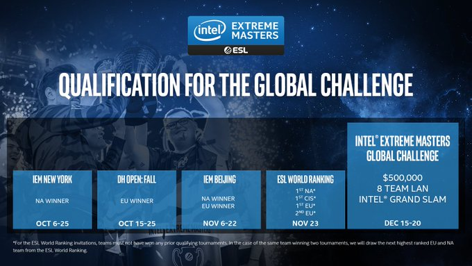 ESL объявила правила квалификации к IEM Global Challenge